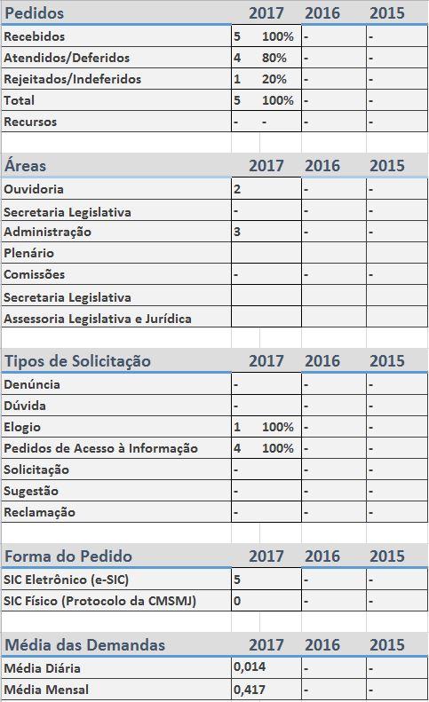 Relatório 2017 E-SIC